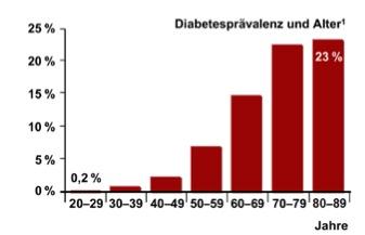 Zahl der Diabetiker in Deutschland geht auf die acht Millionen zu